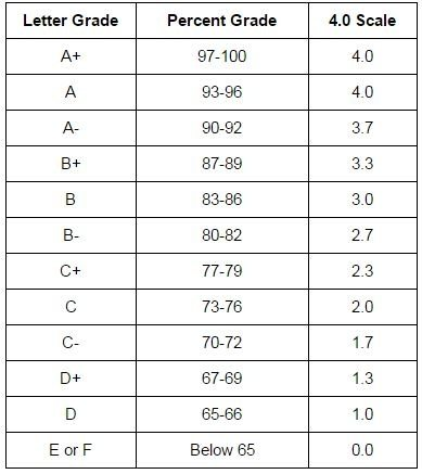 100 point grading scale what is the equivalent of excellence on a 4 scale on the 9161