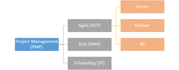 I did a pmp 8 years ago and it is in good standing is it still ultimately agile and its further flavors are evolved from project management itself i always quote below diagram to make a context among pmp agile ccuart Gallery