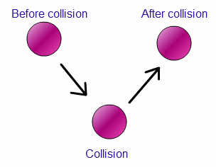 What Are The Different Cases For Elastic Collision And Their Examples Quora
