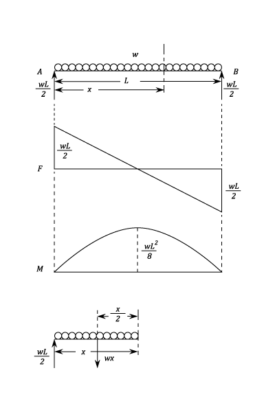 in the shear force diagram the shear force often takes a vertical rh quora com shear force diagram udl and point load shear force diagram udl beam