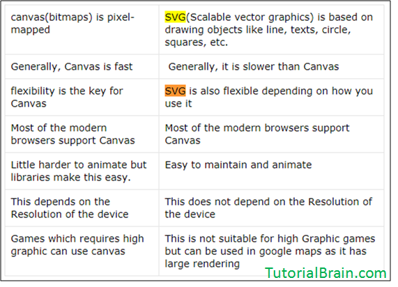 What is the difference between SVG and Canvas? - Quora