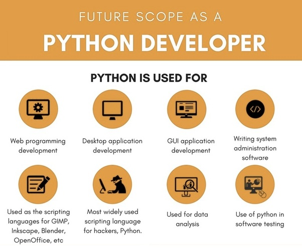 What is the scope for Python + Django? - Quora