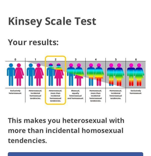 Updated Kinsey Scale