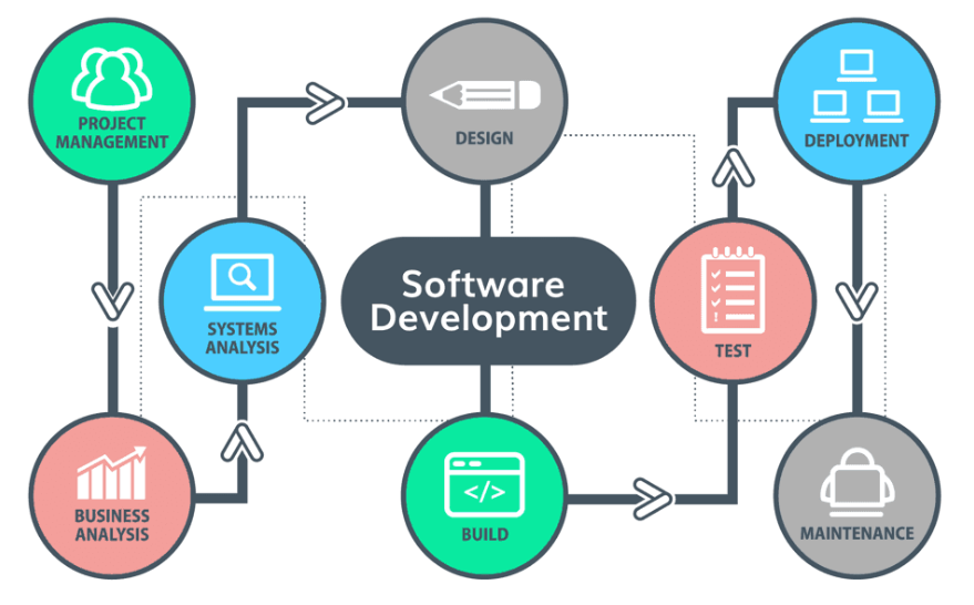 What are the best software development companies in Malaysia