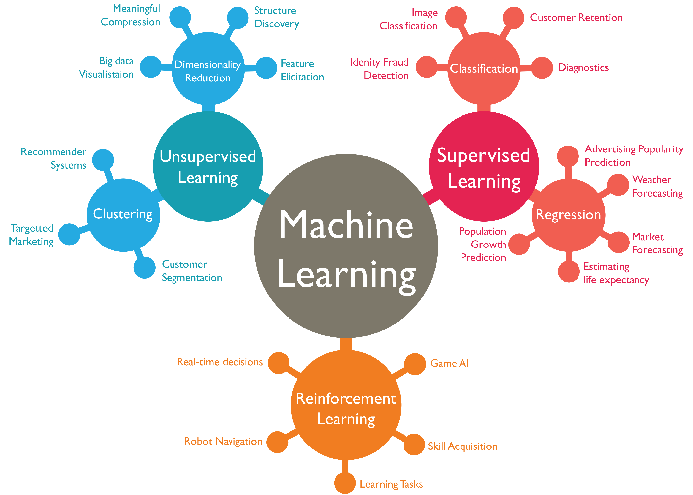 How should I plan my day to learn machine learning in 30