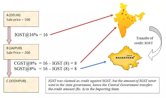 What is GST, how it will help the Indian economy? - Quora