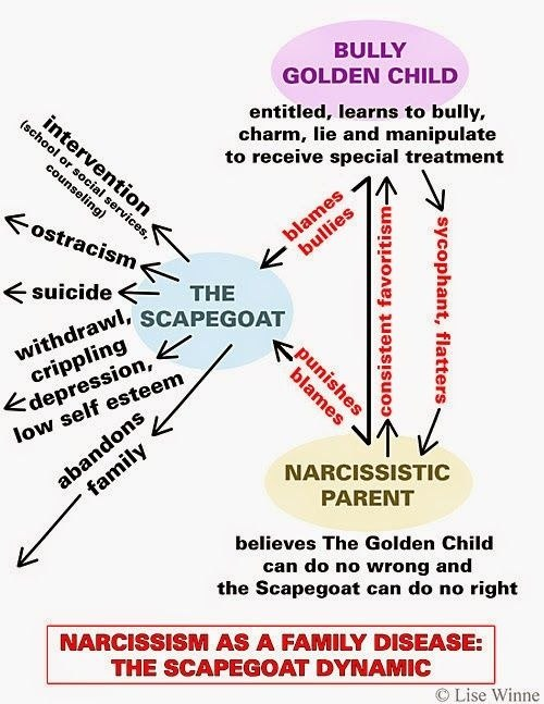 Narcissistic parents affect on children