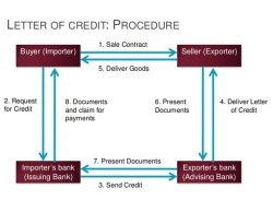 What is the difference between 'Letter of Credit' and ' Letter of