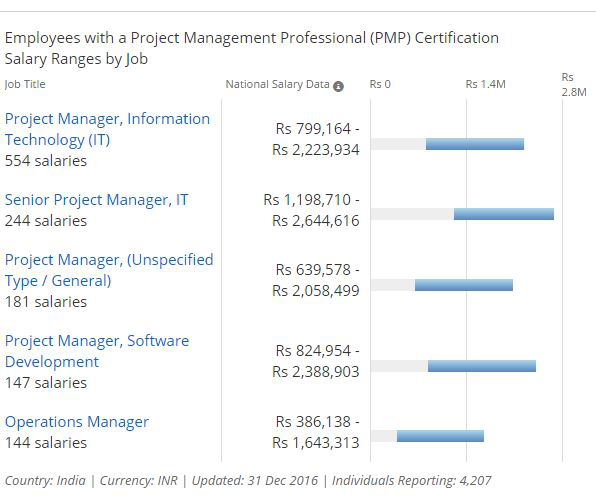 director business planning salary microsoft