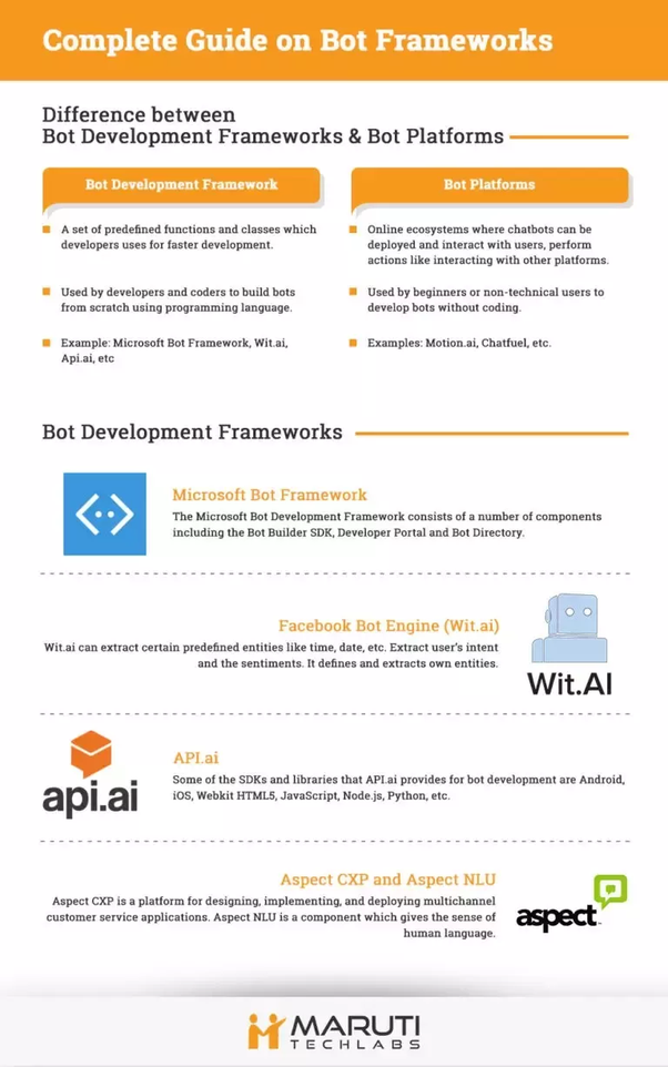 What are the best API's and frameworks to build your own