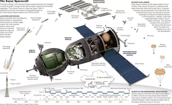 How Heavy Is The Soyuz Spacecraft Quora