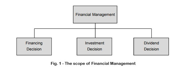 What Is The Scope And Nature Of Financial Management Quora