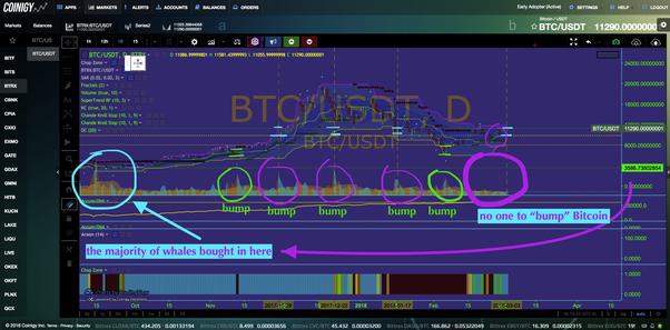 Bitcoin buy price