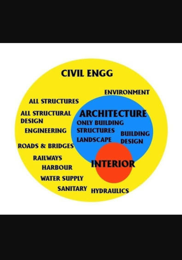 What S The Difference Between Civil Engineering And Architecture Quora
