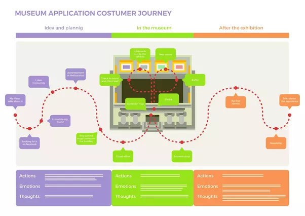 What Is A User Flow And What Is A User Journey Quora