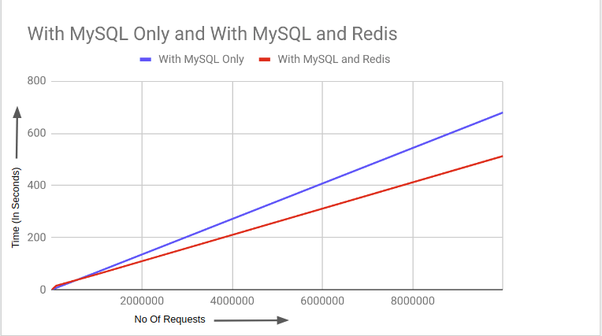 Why use Redis? What use cases is it good for and why? - Quora