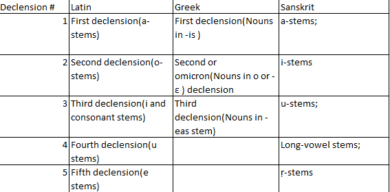 How do declensions in Greek, Latin and Sanskrit compare to ...  |Latin Word Endings