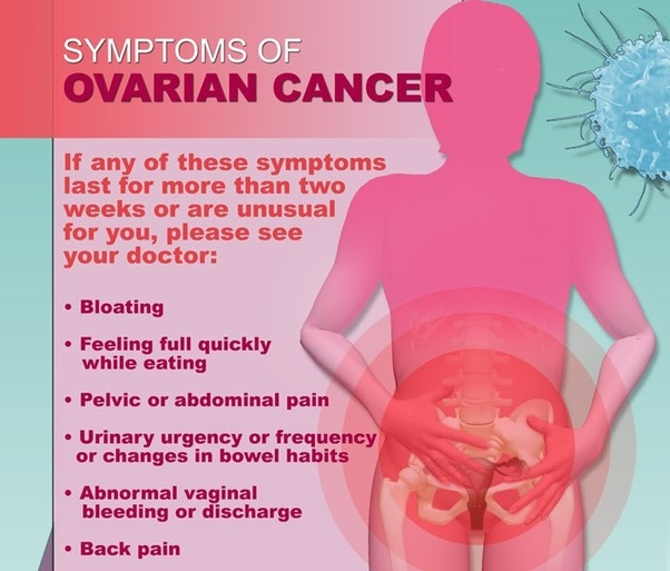 How Is Ovarian Cancer Usually Detected And What Are The Symptoms Quora