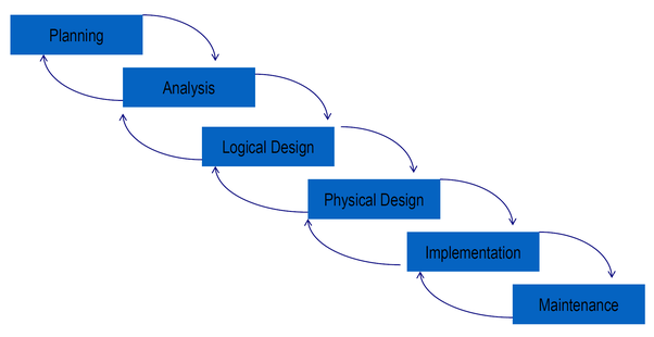 What Are The Stages Of Database System Development Life Cycle Quora