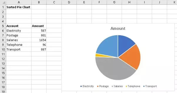 How To Make A Pie Or Similar Chart In Excel So That The Expenses