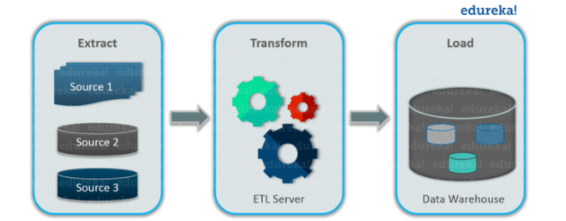 What is the difference between Data ingestion and ETL? - Quora