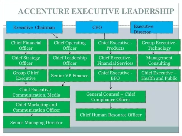 What are the corresponding ladder levels in accenture? - Quora