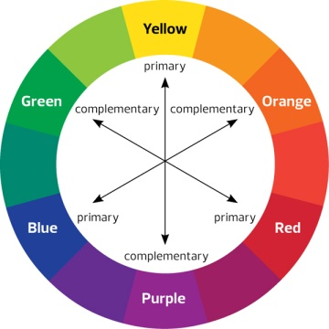 See The Color Wheel