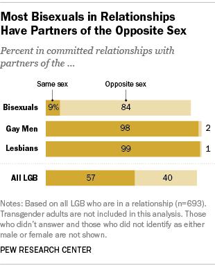 同性恋关系中有多少双性恋者?