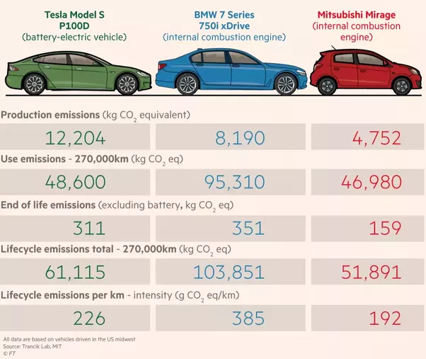 Comparison Total Environmental Impact Electric Car Vs Gasoline Car