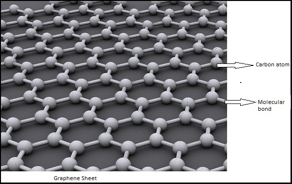 How are graphene batteries going to change the smartphone industries