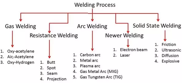 What Are the Applications of Welding? - Refrigeration School, Inc. (RSI) welding processes and their applications