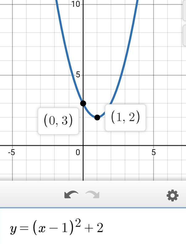How To Plot The Graph Of The Following Y=(x-1) ²+2 - Quora