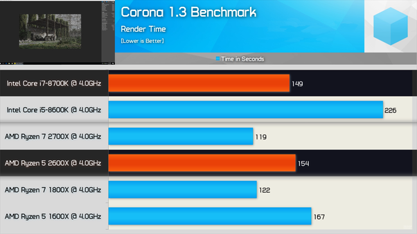 What's the difference in an 8-core (16 HT cores) on AMD and Intel's