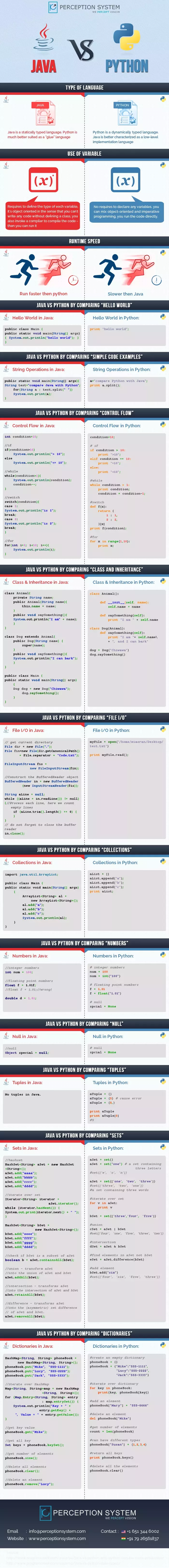 Between Java and Python, which one is better to learn first and why