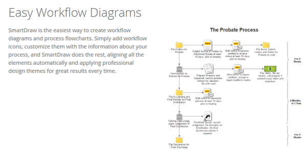 what is the easiest way to create a workflow diagram quora