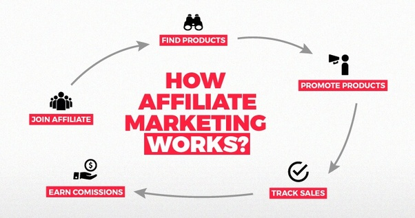 What are the ways to earn money through a website? 3