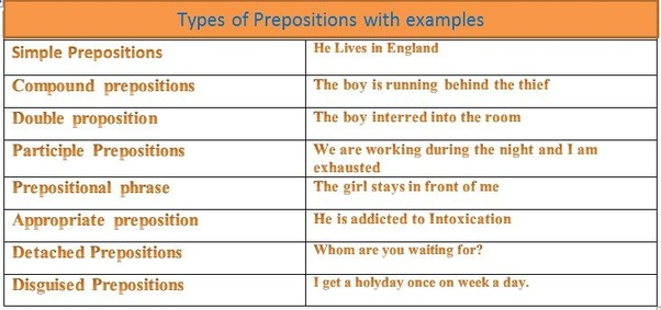 What is preposition? How many types of preposition? - Quora