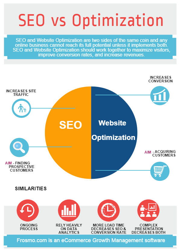 Image result for SEO Vs optimization