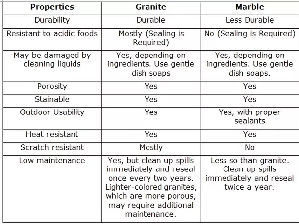 Physical Properties Of Marble