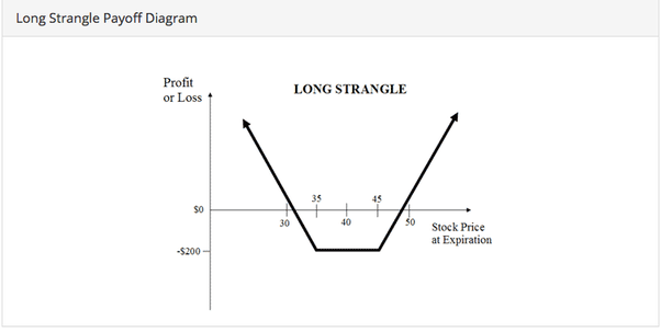 what is a strangle strategy quora rh quora com