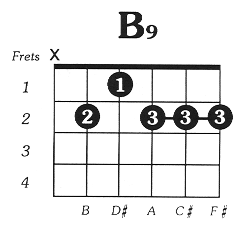 Whats Differences Between B9 And B79 Chords Quora