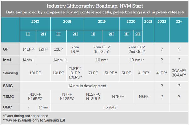 How does Intel proposed migration to 10nm compare with AMD