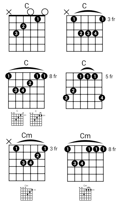 What should I learn after open chords on a guitar? - Quora