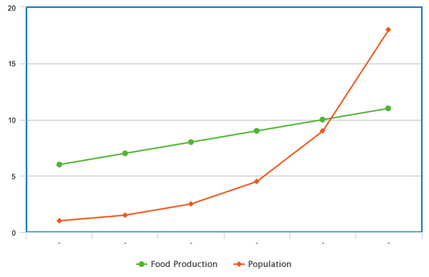 Food production VS Population growth graph