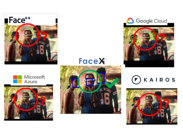 What is the best software/libraries/api for face recognition