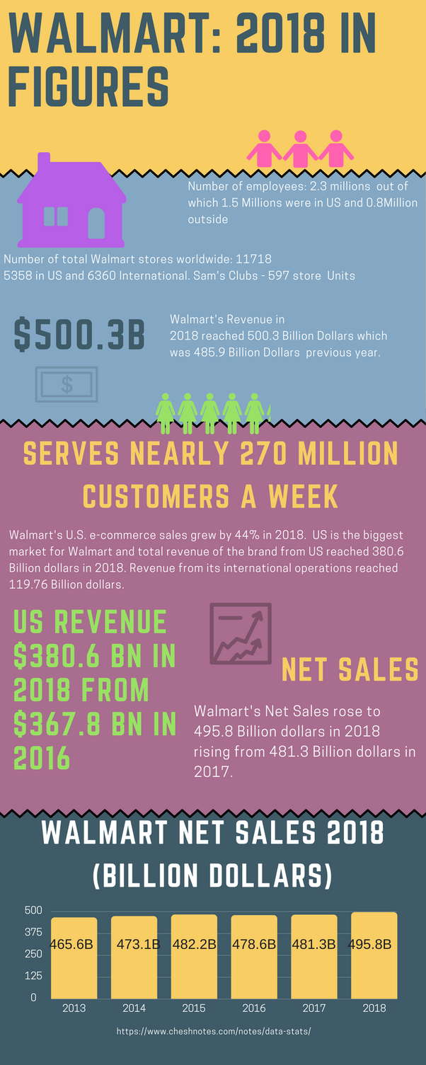 How many employees does Walmart have? - Quora
