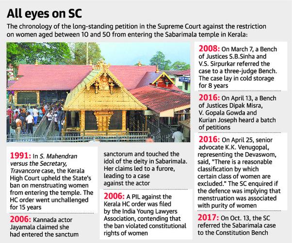 What do Kerala Hindus think of the Sabarimala verdict? - Quora