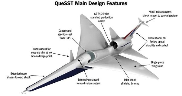 Since the advent of supercritical airfoils, has there been ...