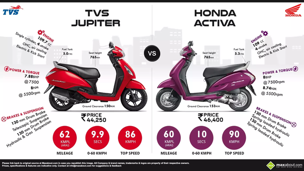 The Honda Activa Is Segment Topper And Has Always Been Highest Ing Two Wheeler Product In India However New Updated 2017 Tvs Jupiter