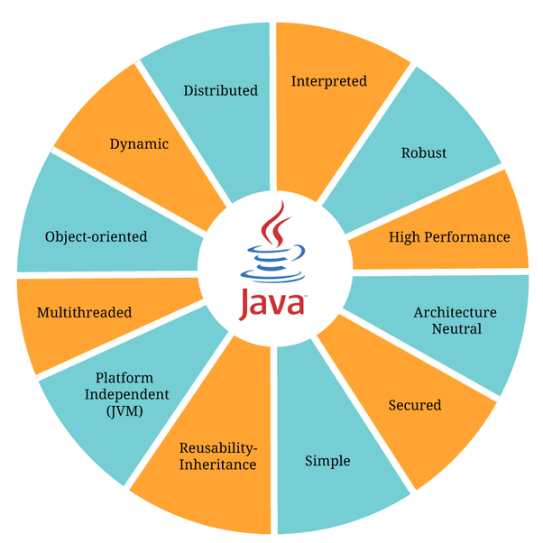 What are some tricks to learn Java quickly? - Quora